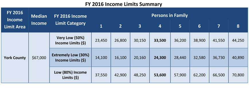 NS-FY-2016-Income-Limits-Summary.jpg